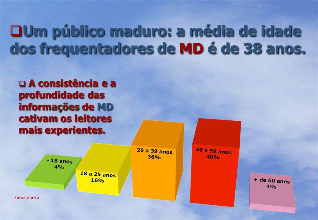 78% dos visitantes de MD são profissionais em atividade e metade deles participa do processo decisório das instituições em que trabalham.