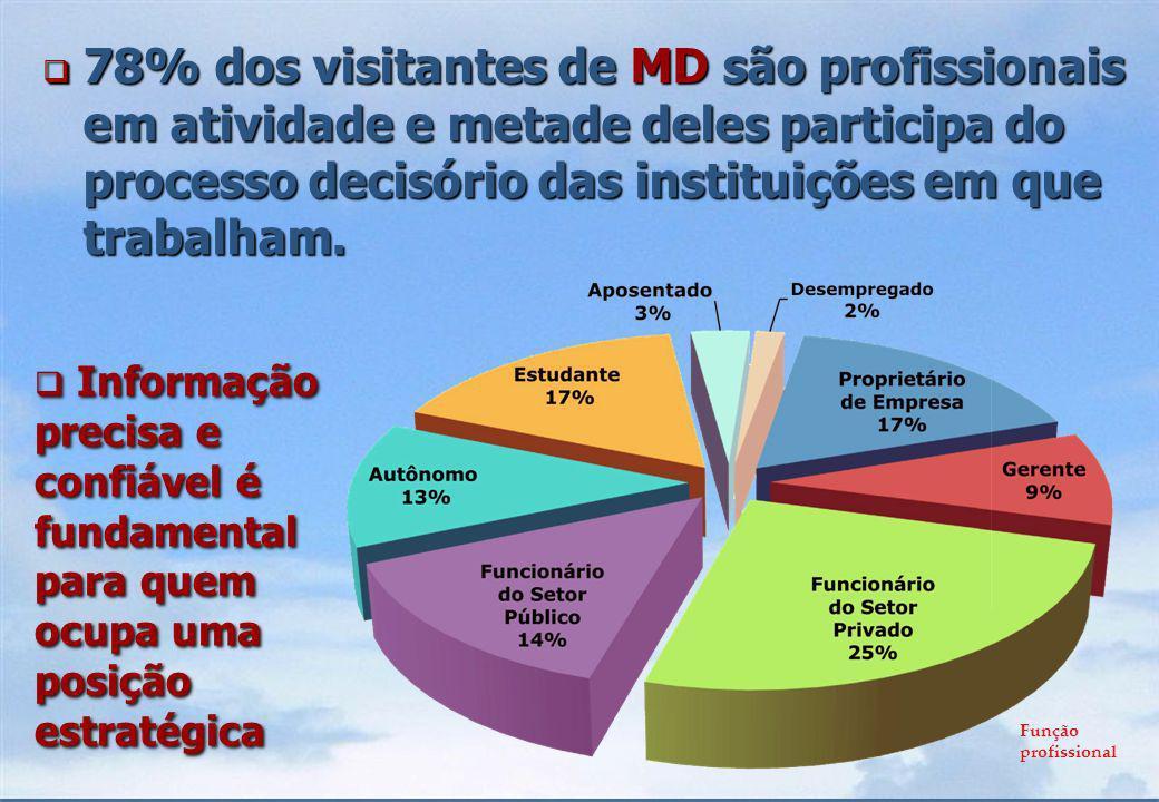 52% dos visitantes de MD são profissionais liberais.