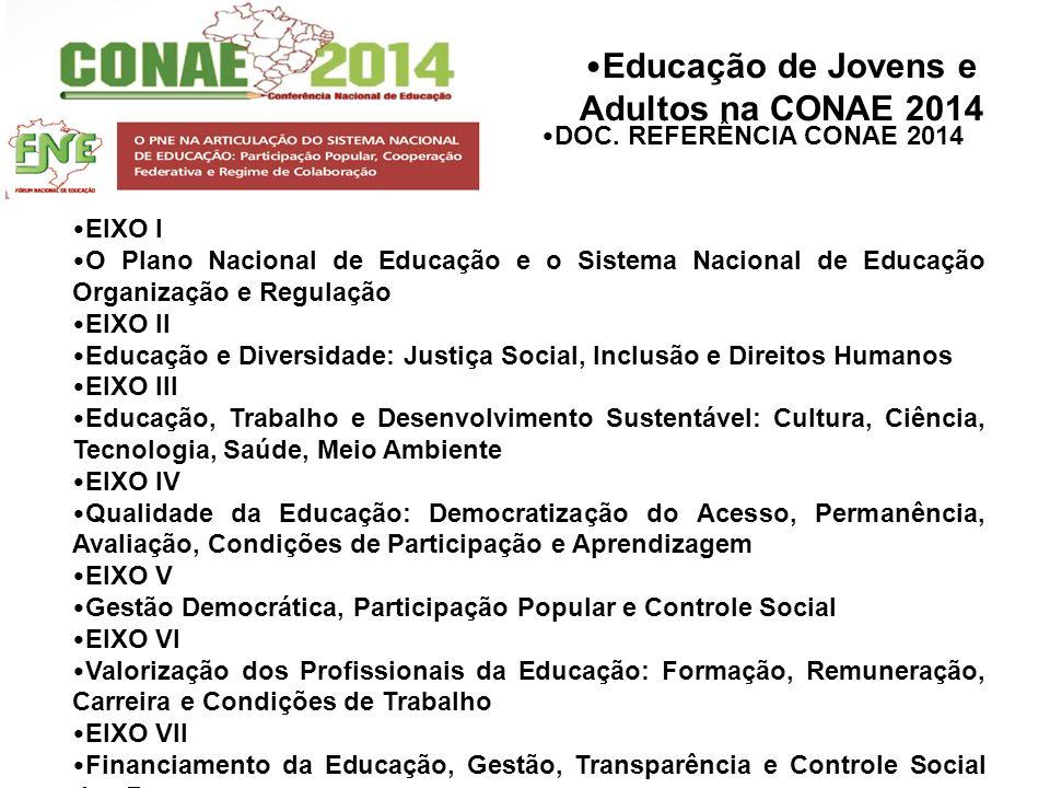 Educação de Jovens e Adultos na CONAE 2014 EIXO I O Plano Nacional de Educação e o Sistema Nacional de Educação Organização e Regulação EIXO II Educaç