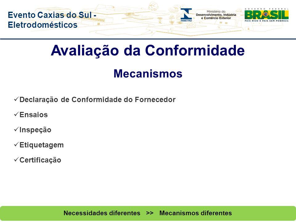 Evento Caxias do Sul - Eletrodomésticos Avaliação da Conformidade Tipos: Quanto ao Campo de Aplicação Compulsória: É avaliação obrigatória, definida p