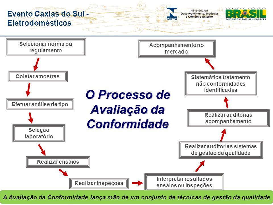 Evento Caxias do Sul - Eletrodomésticos Base Normativa Regulamento Técnico da Qualidade (RTQ) / Instrução Normativa (IN) / Norma Técnica (NT) Como ava