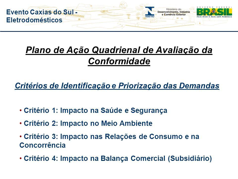 Evento Caxias do Sul - Eletrodomésticos Plano Quadrienal de Avaliação da Conformidade Critérios de Identificação e Priorização das Demandas Metodologi