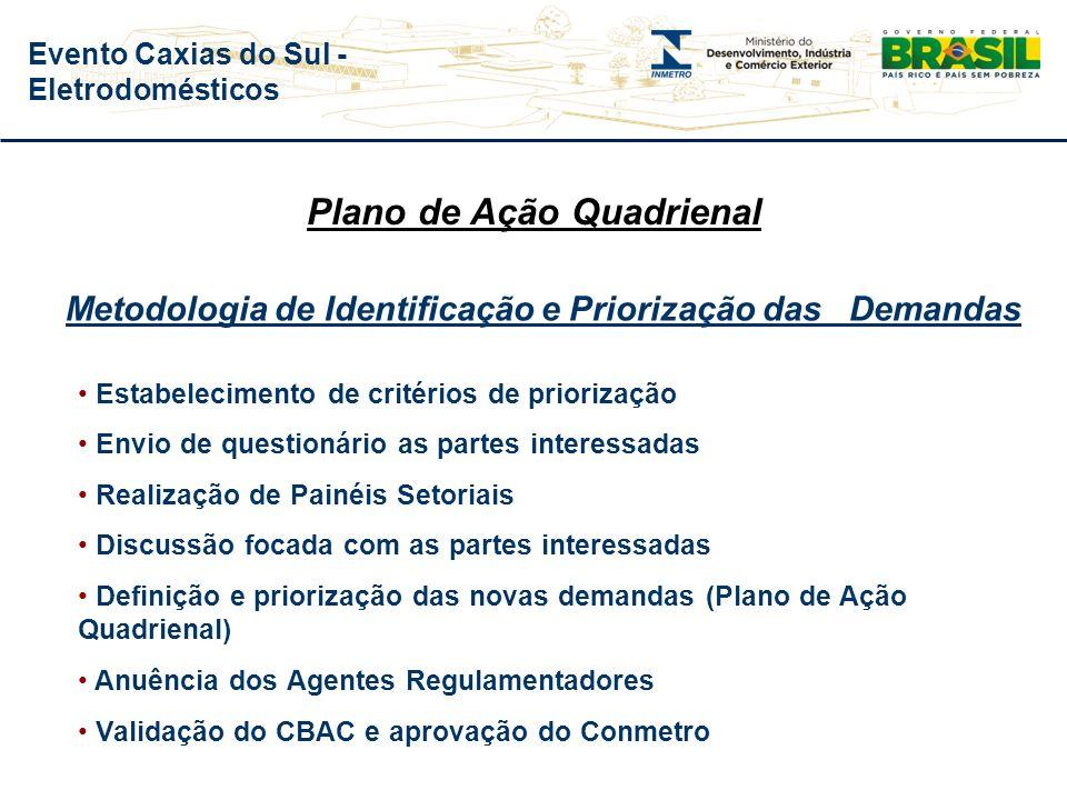 Evento Caxias do Sul - Eletrodomésticos Critérios de Identificação e Priorização das Demandas Critério 1: Impacto na Saúde e Segurança Critério 2: Imp
