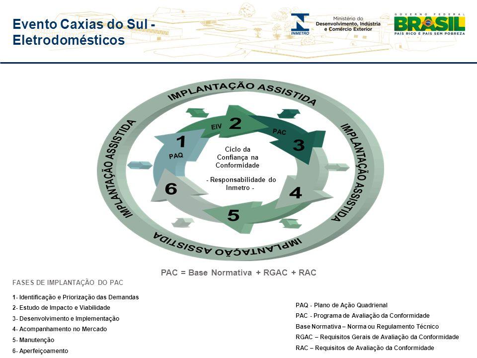 Evento Caxias do Sul - Eletrodomésticos Metodologia de Identificação e Priorização das Demandas Estabelecimento de critérios de priorização Envio de q