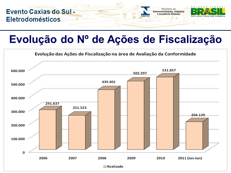 Evento Caxias do Sul - Eletrodomésticos Fiscalização Identifica produtos que não passaram pelo processo de avaliação da conformidade Verificação da Co