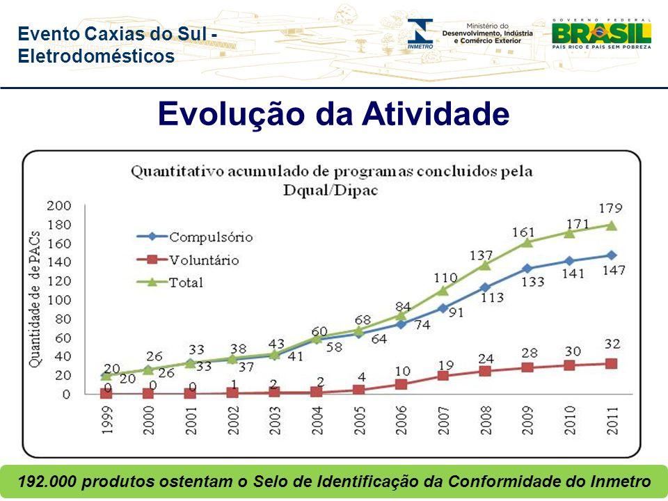 Evento Caxias do Sul - Eletrodomésticos Relatos de Acidentes de Consumo Índices de irregularidades nas Ações de Acompanhamento no Mercado Base Normati