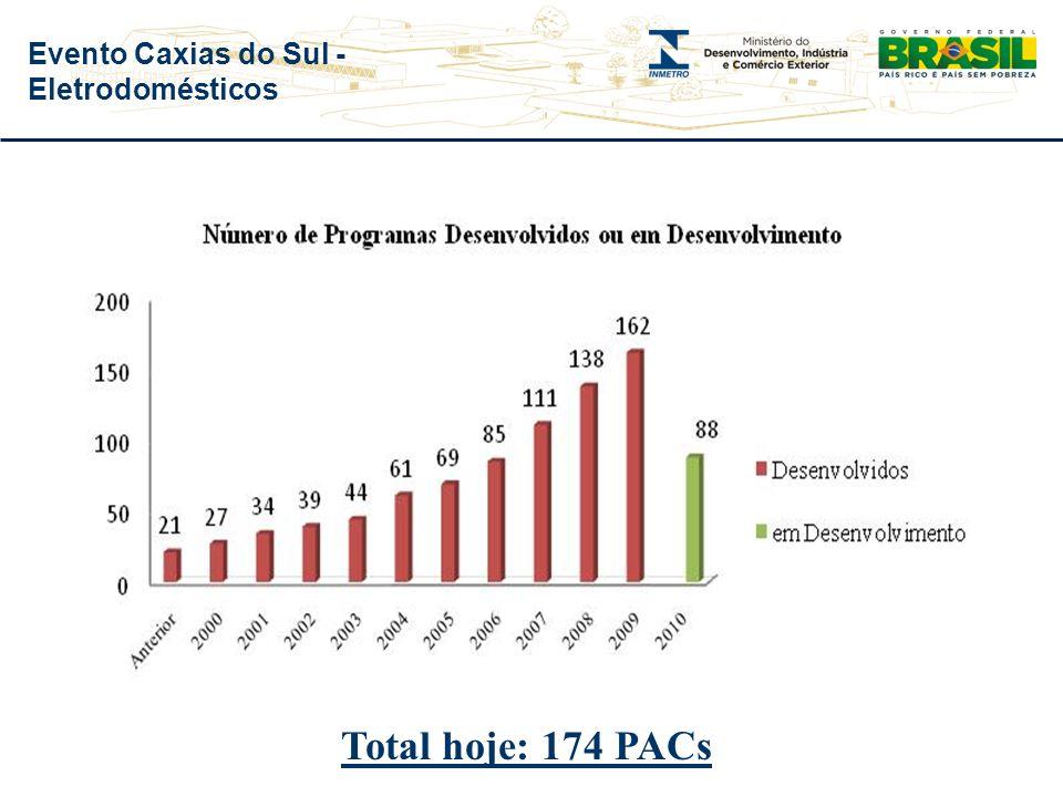 Evento Caxias do Sul - Eletrodomésticos 192.000 produtos ostentam o Selo de Identificação da Conformidade do Inmetro Evolução da Atividade