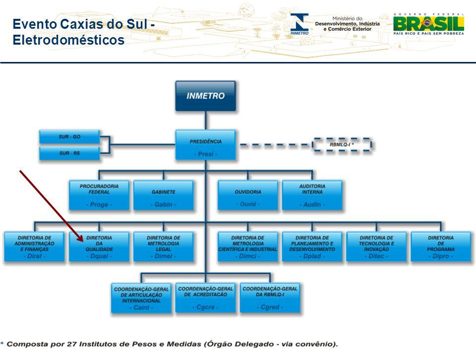 Evento Caxias do Sul - Eletrodomésticos Inmetro Principais Atividades Metrologia Científica e Industrial Metrologia Legal Avaliação da Conformidade Ac
