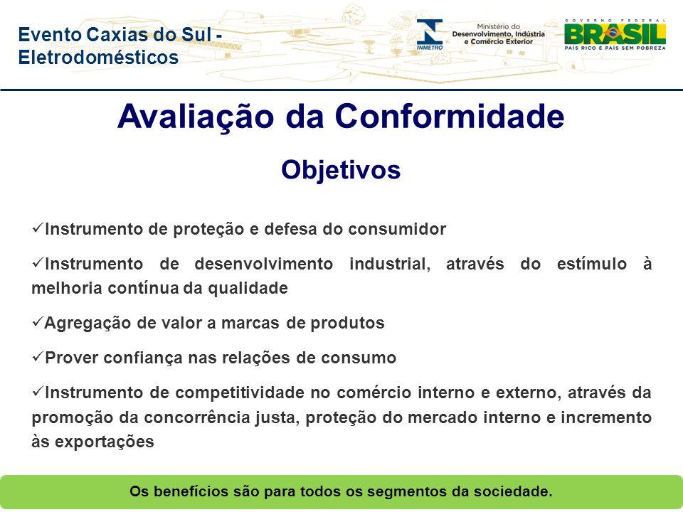 Evento Caxias do Sul - Eletrodomésticos A Avaliação da Conformidade é um processo sistematizado, com regras pré-estabelecidas, devidamente acompanhado