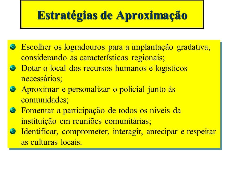 Estratégias de comportamento 4 Promover o desenvolvimento comportamental e integral; 4 Incentivar e promover a cultura de respeito aos direitos humano