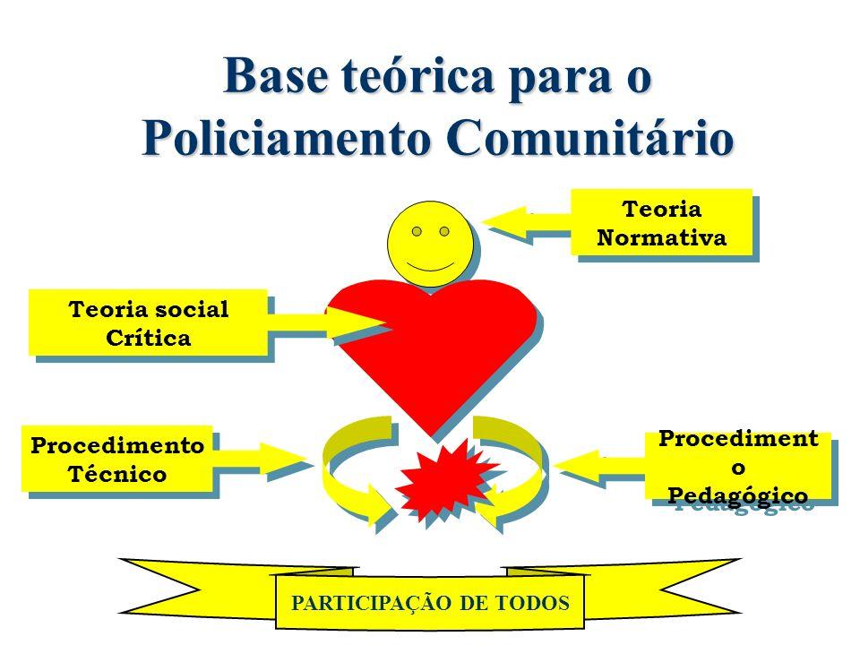 Base teórica para o Policiamento Comunitário Procedimento Técnico Procedimento Técnico Procediment o Pedagógico Procediment o Pedagógico Teoria social Crítica Teoria social Crítica Teoria Normativa Teoria Normativa PARTICIPAÇÃO DE TODOS