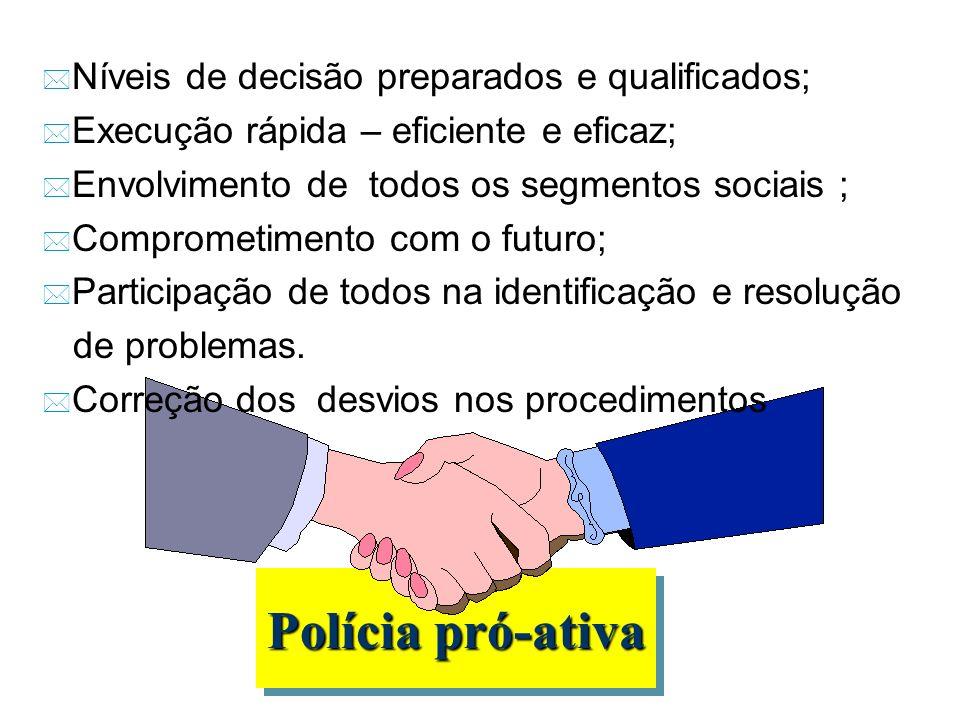Polícia pró-ativa * Níveis de decisão preparados e qualificados; * Execução rápida – eficiente e eficaz; * Envolvimento de todos os segmentos sociais ; * Comprometimento com o futuro; * Participação de todos na identificação e resolução de problemas.
