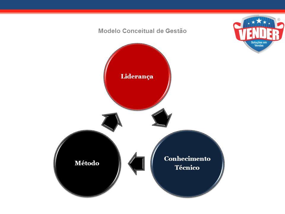 Modelo Conceitual de Gestão Liderança Conhecimento Técnico Método