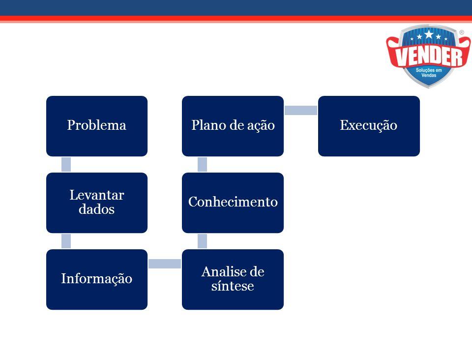 Problema Levantar dados Informação Analise de síntese ConhecimentoPlano de açãoExecução