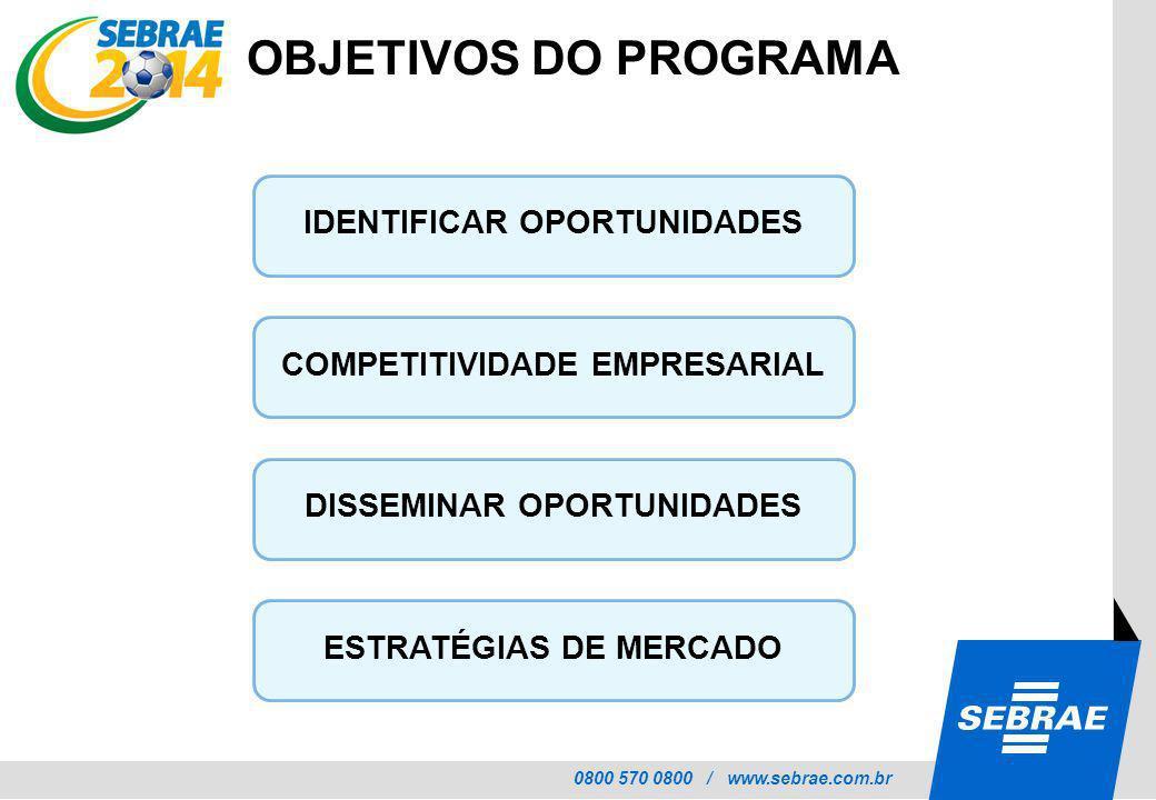 0800 570 0800 / www.sebrae.com.br SEBRAE IDENTIFICAR OPORTUNIDADES COMPETITIVIDADE EMPRESARIAL DISSEMINAR OPORTUNIDADES ESTRATÉGIAS DE MERCADO OBJETIV