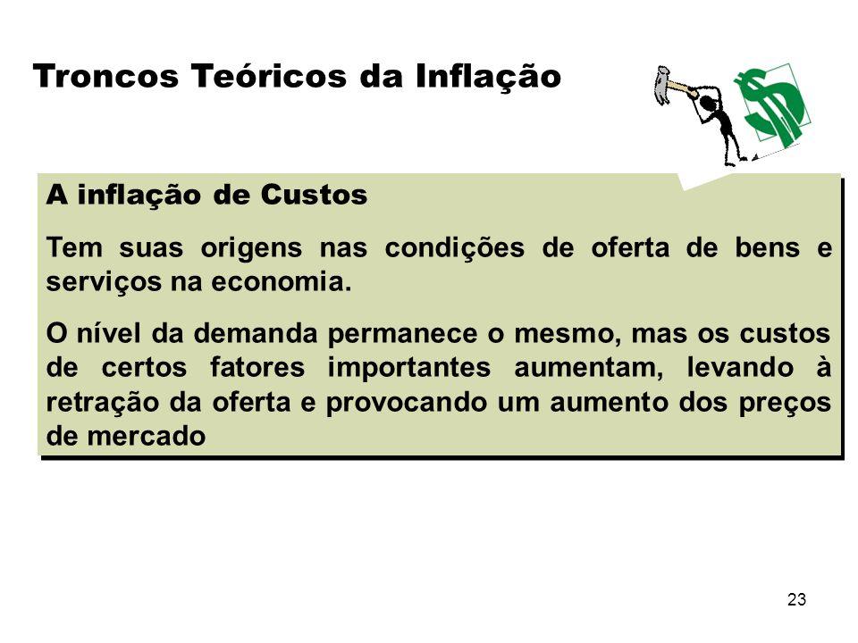 24 A inflação de Custos Causas: Aumento do custo de matérias primas (ex.