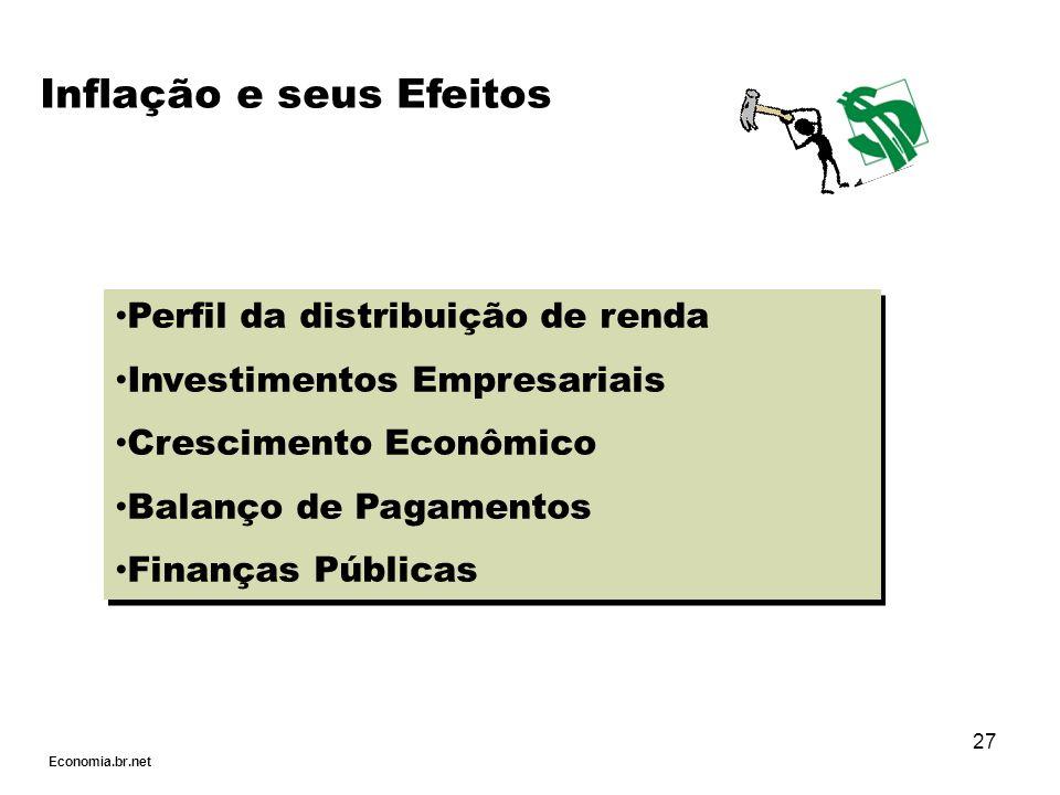 27 Perfil da distribuição de renda Investimentos Empresariais Crescimento Econômico Balanço de Pagamentos Finanças Públicas Perfil da distribuição de