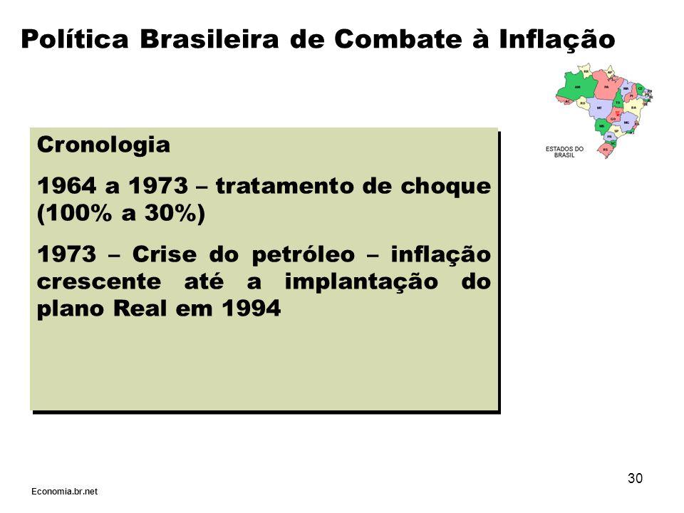 30 Cronologia 1964 a 1973 – tratamento de choque (100% a 30%) 1973 – Crise do petróleo – inflação crescente até a implantação do plano Real em 1994 Cr