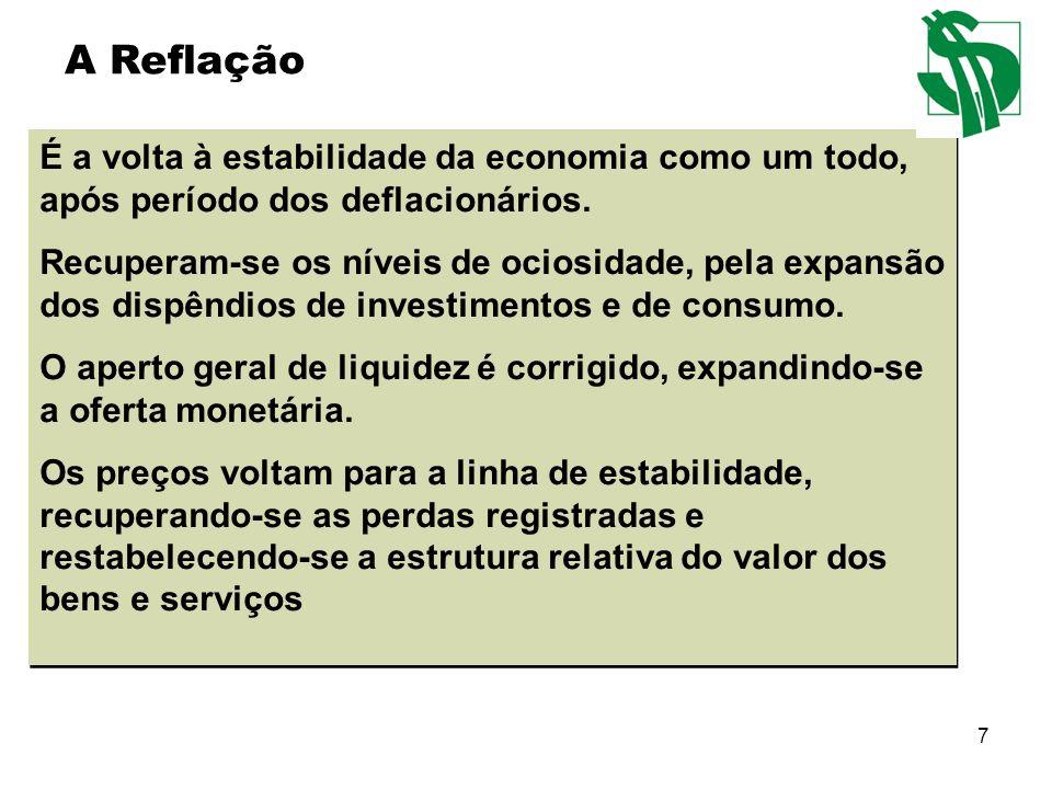 7 É a volta à estabilidade da economia como um todo, após período dos deflacionários. Recuperam-se os níveis de ociosidade, pela expansão dos dispêndi