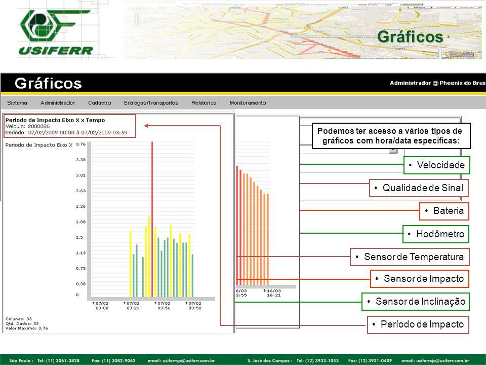 Gráficos Podemos ter acesso a vários tipos de gráficos com hora/data específicas: Velocidade Qualidade de Sinal Bateria Hodômetro Sensor de Temperatur