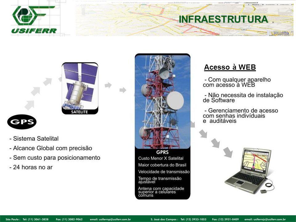 Instalação simples Equipamento instalado na caçamba Não necessita de alimentação externa Módulo fica protegido contra intempéries Bateria com alta performance GPS Dispositivo GPS TECNOLOGIA
