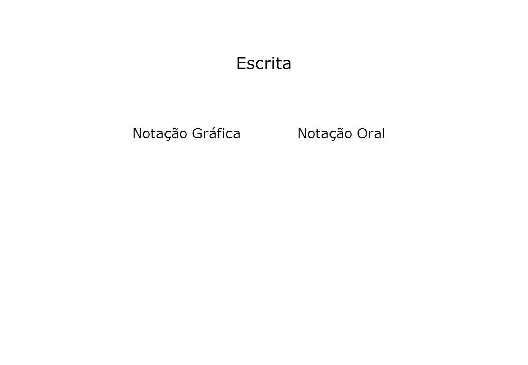 Notação Gráfica Notação Oral Escrita