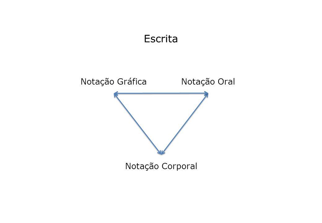 Notação Gráfica Notação Oral Notação Corporal Escrita