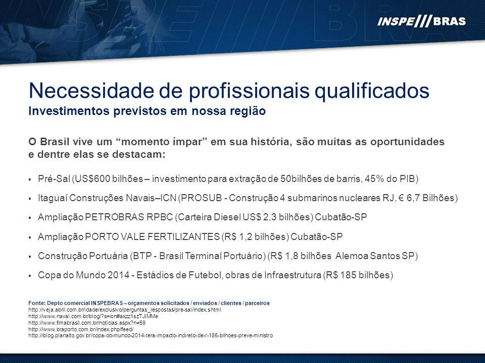 Necessidade de profissionais qualificados Investimentos previstos em nossa região O Brasil vive um momento ímpar em sua história, são muitas as oportunidades e dentre elas se destacam: Pré-Sal (US$600 bilhões – investimento para extração de 50bilhões de barris, 45% do PIB) Itaguaí Construções Navais–ICN (PROSUB - Construção 4 submarinos nucleares RJ, 6,7 Bilhões) Ampliação PETROBRAS RPBC (Carteira Diesel US$ 2,3 bilhões) Cubatão-SP Ampliação PORTO VALE FERTILIZANTES (R$ 1,2 bilhões) Cubatão-SP Construção Portuária (BTP - Brasil Terminal Portuário) (R$ 1,8 bilhões Alemoa Santos SP) Copa do Mundo 2014 - Estádios de Futebol, obras de Infraestrutura (R$ 185 bilhões) Fonte: Depto comercial INSPEBRAS – orçamentos solicitados / enviados / clientes / parceiros http://veja.abril.com.br/idade/exclusivo/perguntas_respostas/pre-sal/index.shtml http://www.naval.com.br/blog/?s=icn#axzz1szTJlMMe http://www.fimabrasil.com.br/noticias.aspx?n=59 http://www.braporto.com.br/index.php/feed/ http://blog.planalto.gov.br/copa-do-mundo-2014-tera-impacto-indireto-de-r-185-bilhoes-preve-ministro