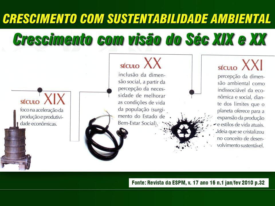 Crescimento com visão do Séc XIX e XX Fonte: Revista da ESPM, v. 17 ano 16 n.1 jan/fev 2010 p.32
