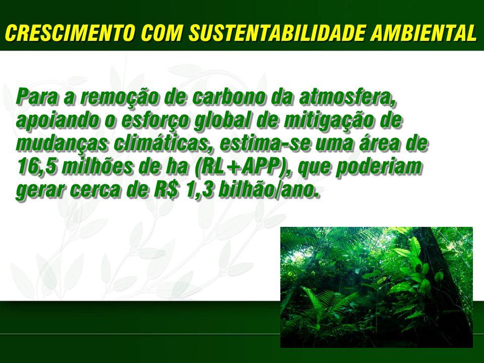 CRESCIMENTO COM SUSTENTABILIDADE AMBIENTAL Para a remoção de carbono da atmosfera, apoiando o esforço global de mitigação de mudanças climáticas, estima-se uma área de 16,5 milhões de ha (RL+APP), que poderiam gerar cerca de R$ 1,3 bilhão/ano.