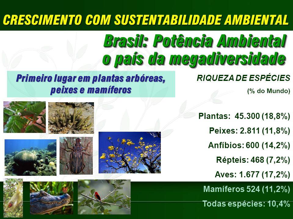 CRESCIMENTO COM SUSTENTABILIDADE AMBIENTAL Brasil: Potência Ambiental o país da megadiversidade Brasil: Potência Ambiental o país da megadiversidade RIQUEZA DE ESPÉCIES (% do Mundo) Plantas: 45.300 (18,8%) Peixes: 2.811 (11,8%) Anfíbios: 600 (14,2%) Répteis: 468 (7,2%) Aves: 1.677 (17,2%) Mamíferos 524 (11,2%) Todas espécies: 10,4%