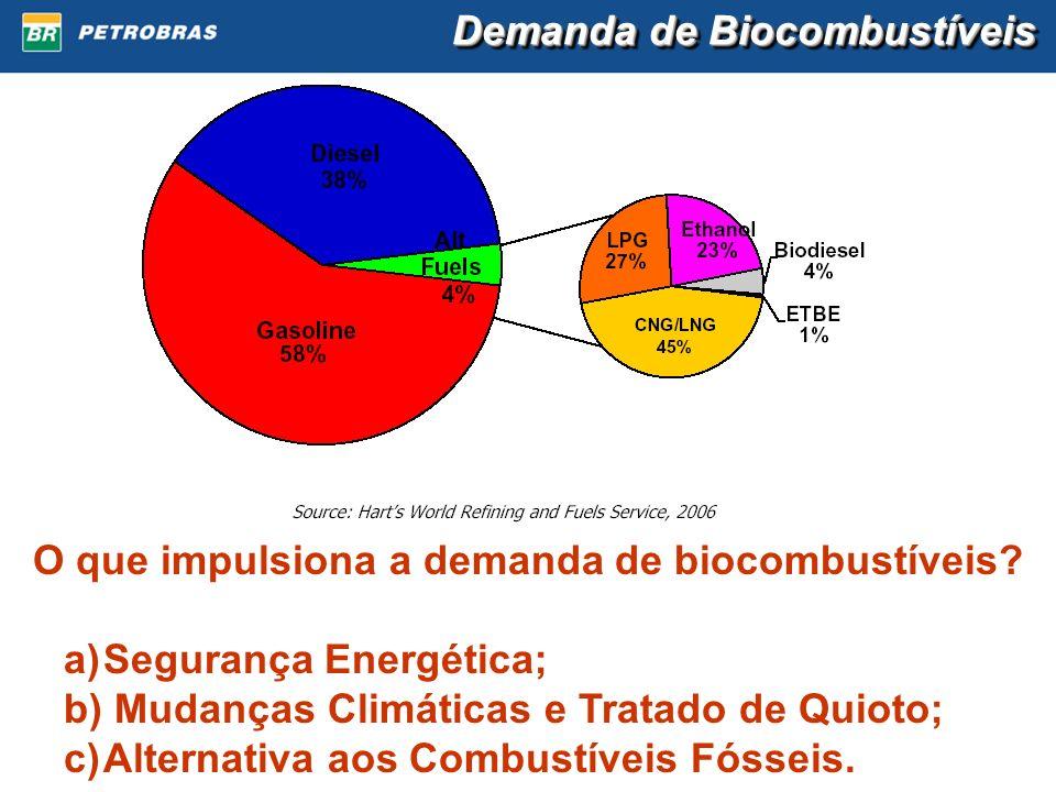 Demanda de Biocombustíveis O que impulsiona a demanda de biocombustíveis? a)Segurança Energética; b) Mudanças Climáticas e Tratado de Quioto; c)Altern