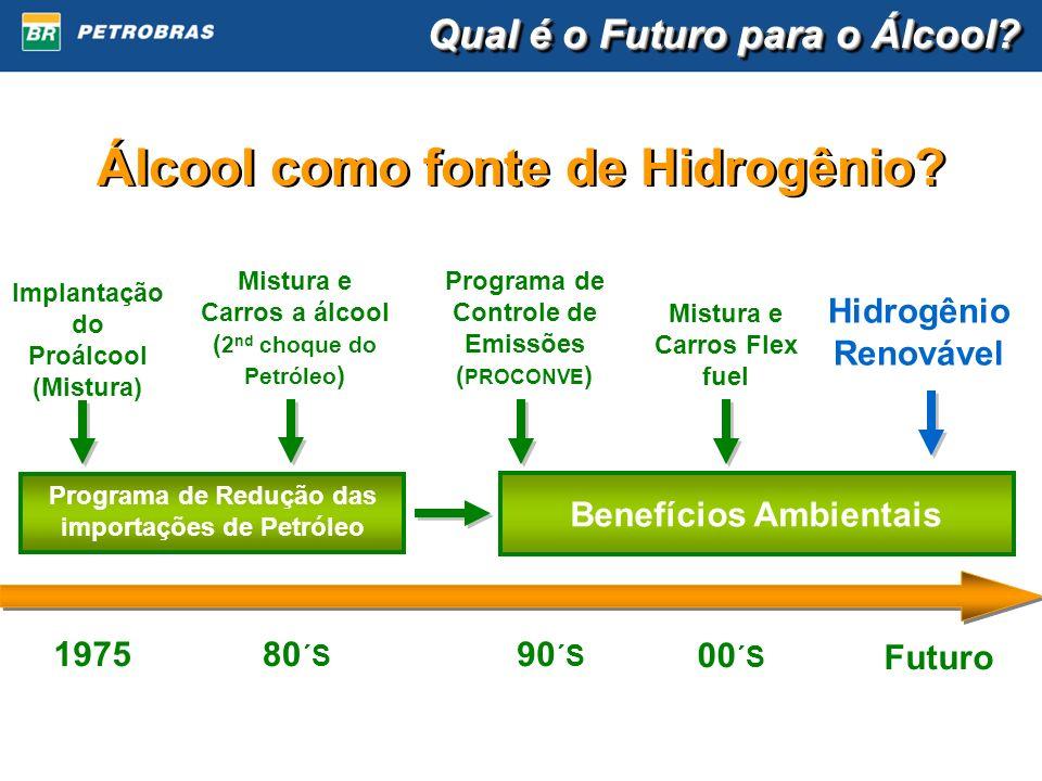 Álcool como fonte de Hidrogênio? Qual é o Futuro para o Álcool? Programa de Redução das importações de Petróleo Benefícios Ambientais 197580 ´S 90 ´S