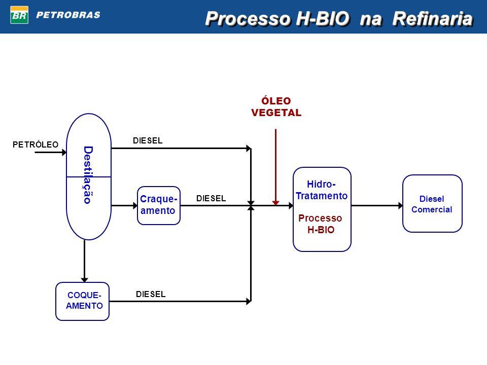 Destilação PETRÓLEO Craque- amento COQUE- AMENTO DIESEL Hidro- Tratamento Processo H-BIO ÓLEO VEGETAL Diesel Comercial Processo H-BIO na Refinaria