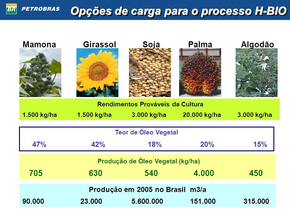 MamonaGirassolPalmaAlgodãoSoja Rendimentos Prováveis da Cultura 1.500 kg/ha 1.500 kg/ha 3.000 kg/ha 20.000 kg/ha 3.000 kg/ha Teor de Óleo Vegetal 47%