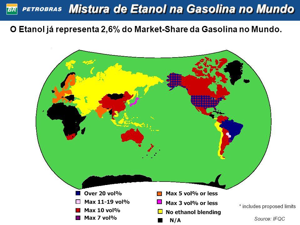 Mistura de Etanol na Gasolina no Mundo O Etanol já representa 2,6% do Market-Share da Gasolina no Mundo.
