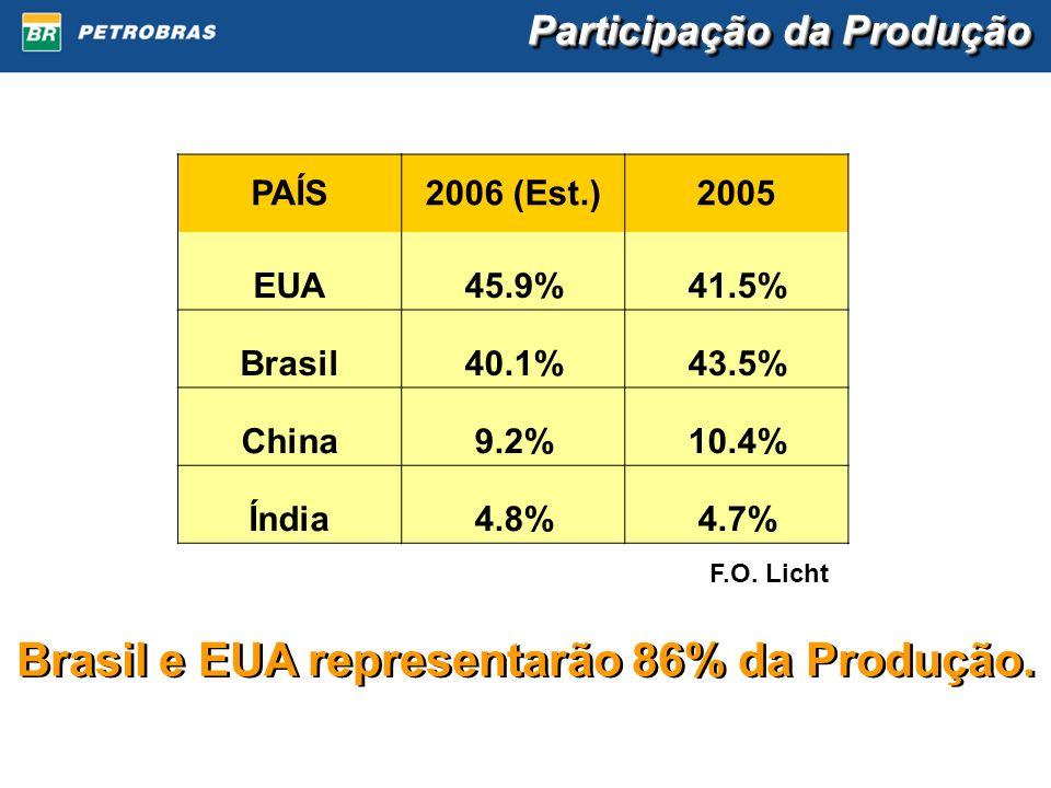 Participação da Produção PAÍS2006 (Est.)2005 EUA45.9%41.5% Brasil40.1%43.5% China9.2%10.4% Índia4.8%4.7% F.O. Licht Brasil e EUA representarão 86% da