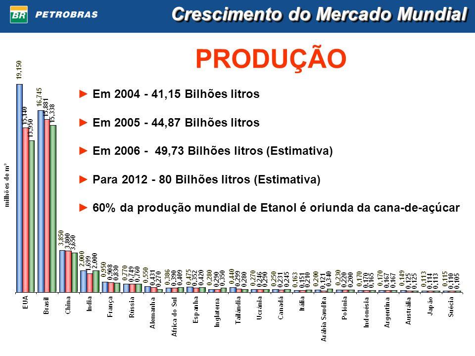 PRODUÇÃO Em 2004 - 41,15 Bilhões litros Em 2005 - 44,87 Bilhões litros Em 2006 - 49,73 Bilhões litros (Estimativa) Para 2012 - 80 Bilhões litros (Esti