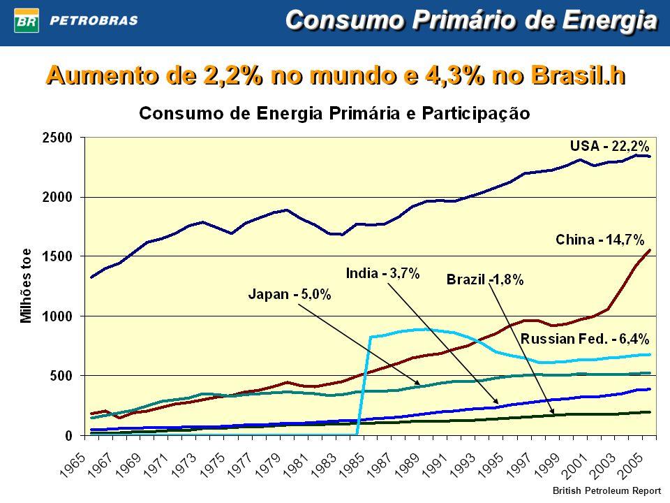 Consumo Primário de Energia Aumento de 2,2% no mundo e 4,3% no Brasil.h British Petroleum Report