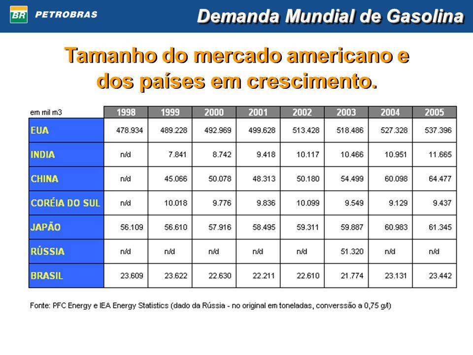 Demanda Mundial de Gasolina Tamanho do mercado americano e dos países em crescimento. Tamanho do mercado americano e dos países em crescimento.