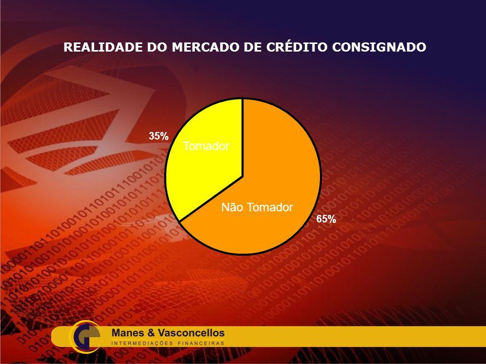 REALIDADE DO MERCADO DE CRÉDITO CONSIGNADO 65% 35% Não Tomador Tomador