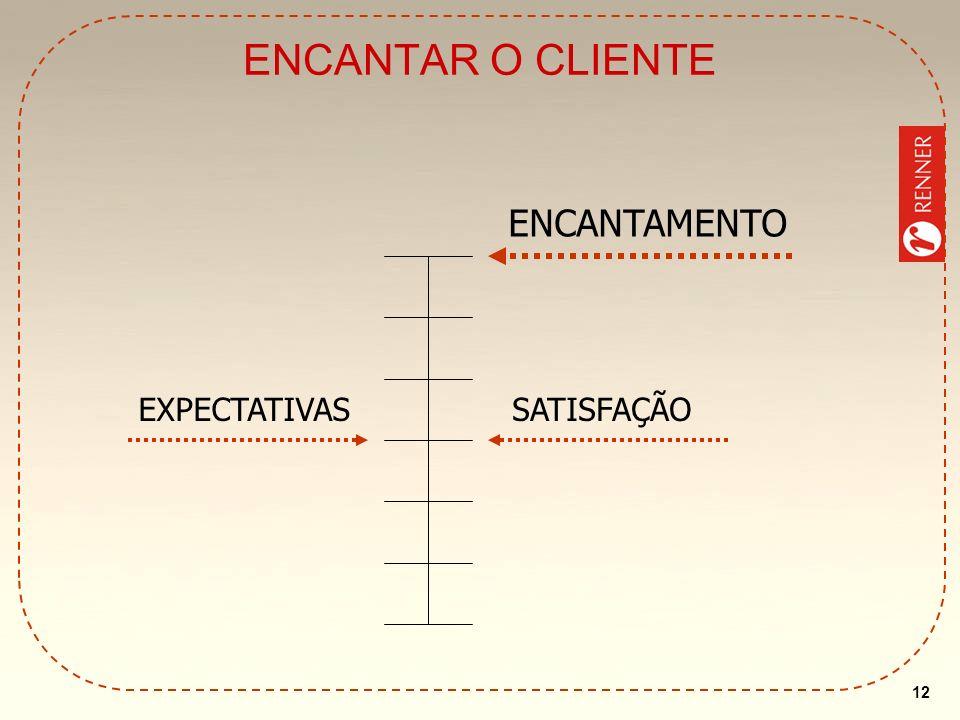 12 ENCANTAR O CLIENTE ENCANTAMENTO SATISFAÇÃOEXPECTATIVAS