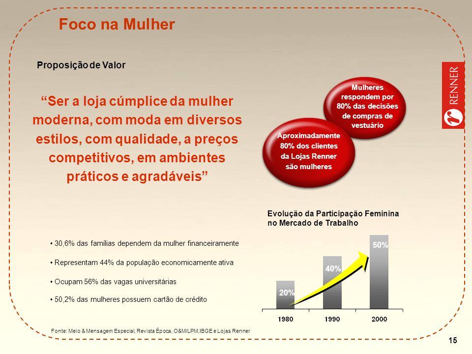 15 Foco na Mulher Fonte: Meio & Mensagem Especial, Revista Época, O&M/LPM,IBGE e Lojas Renner 30,6% das famílias dependem da mulher financeiramente Re