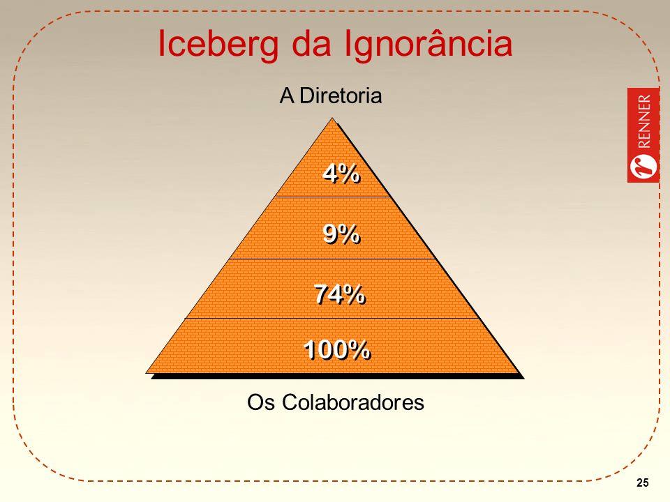 25 Iceberg da Ignorância A Diretoria Os Colaboradores 4% 9% 74% 100%