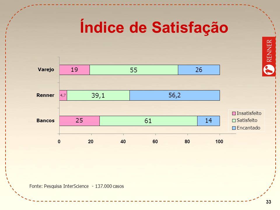 33 Fonte: Pesquisa InterScience - 137.000 casos Índice de Satisfação 25 19 61 39,1 55 14 26 4,7 56,2 020406080100 Bancos Renner Varejo Insatisfeito Sa