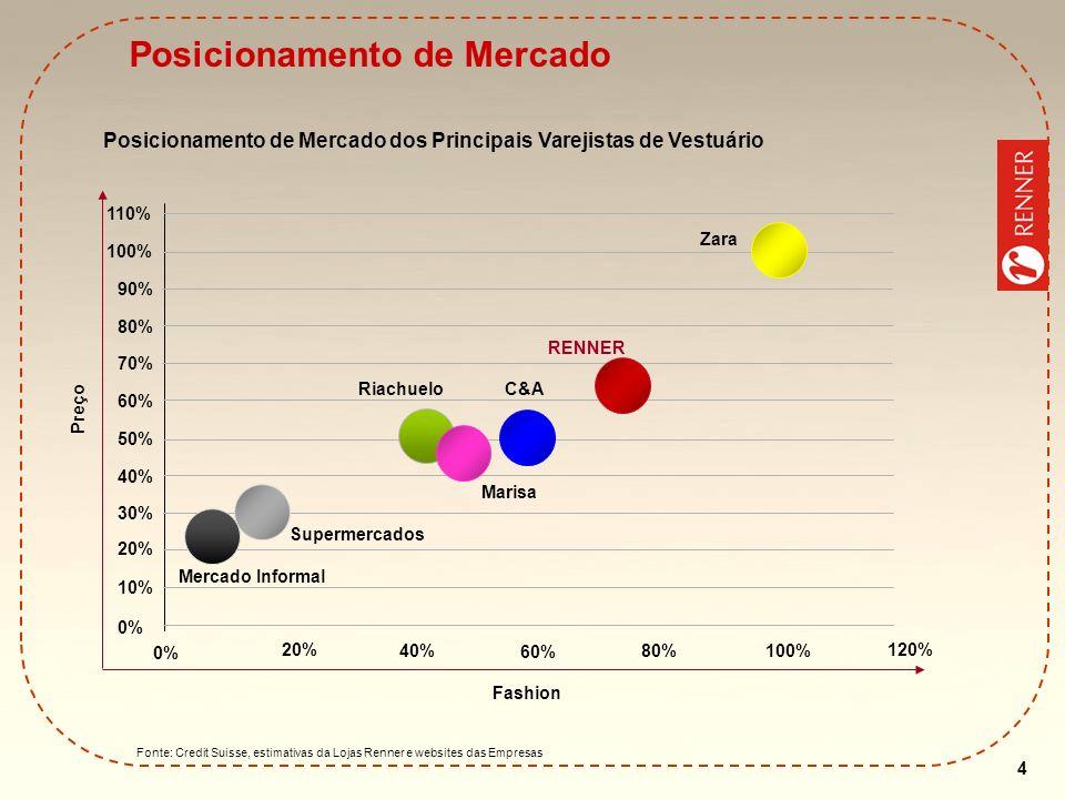 4 Fonte: Credit Suisse, estimativas da Lojas Renner e websites das Empresas Posicionamento de Mercado Posicionamento de Mercado dos Principais Varejis