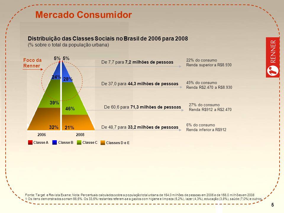 5 Mercado Consumidor Fonte: Target e Revista Exame; Nota: Percentuais calculados sobre a população total urbana de 154,0 milhões de pessoas em 2006 e