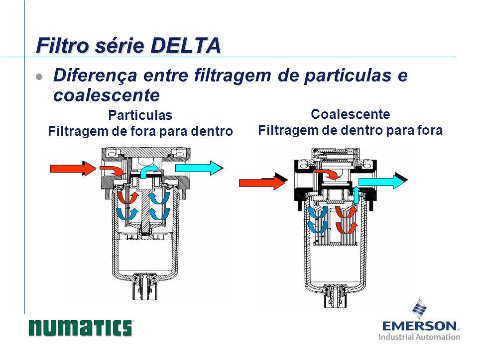 Particulas Filtragem de fora para dentro Coalescente Filtragem de dentro para fora Diferença entre filtragem de particulas e coalescente Filtro série