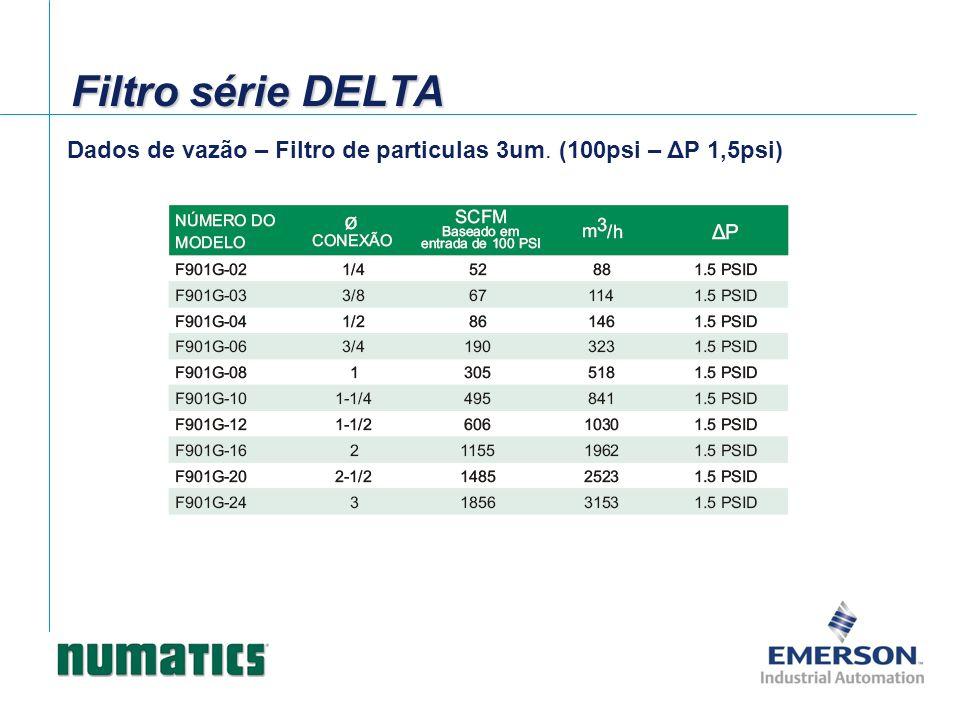 Dados de vazão – Filtro de particulas 3um. (100psi – ΔP 1,5psi) Filtro série DELTA