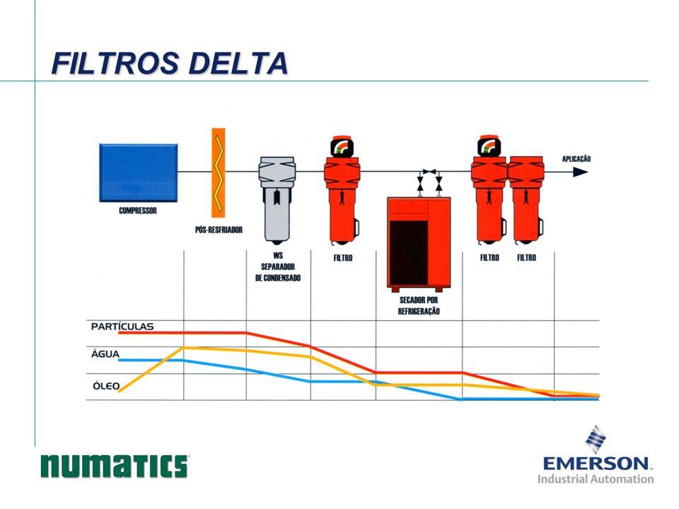 Dados de vazão - Separador de água (100psi – ΔP 0,75psi) Filtro série DELTA